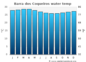 Barra dos Coqueiros average sea sea_temperature chart