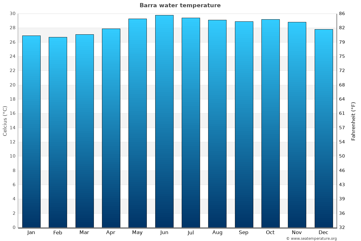Barra average water temperatures