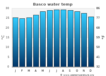 Basco average sea temperature chart