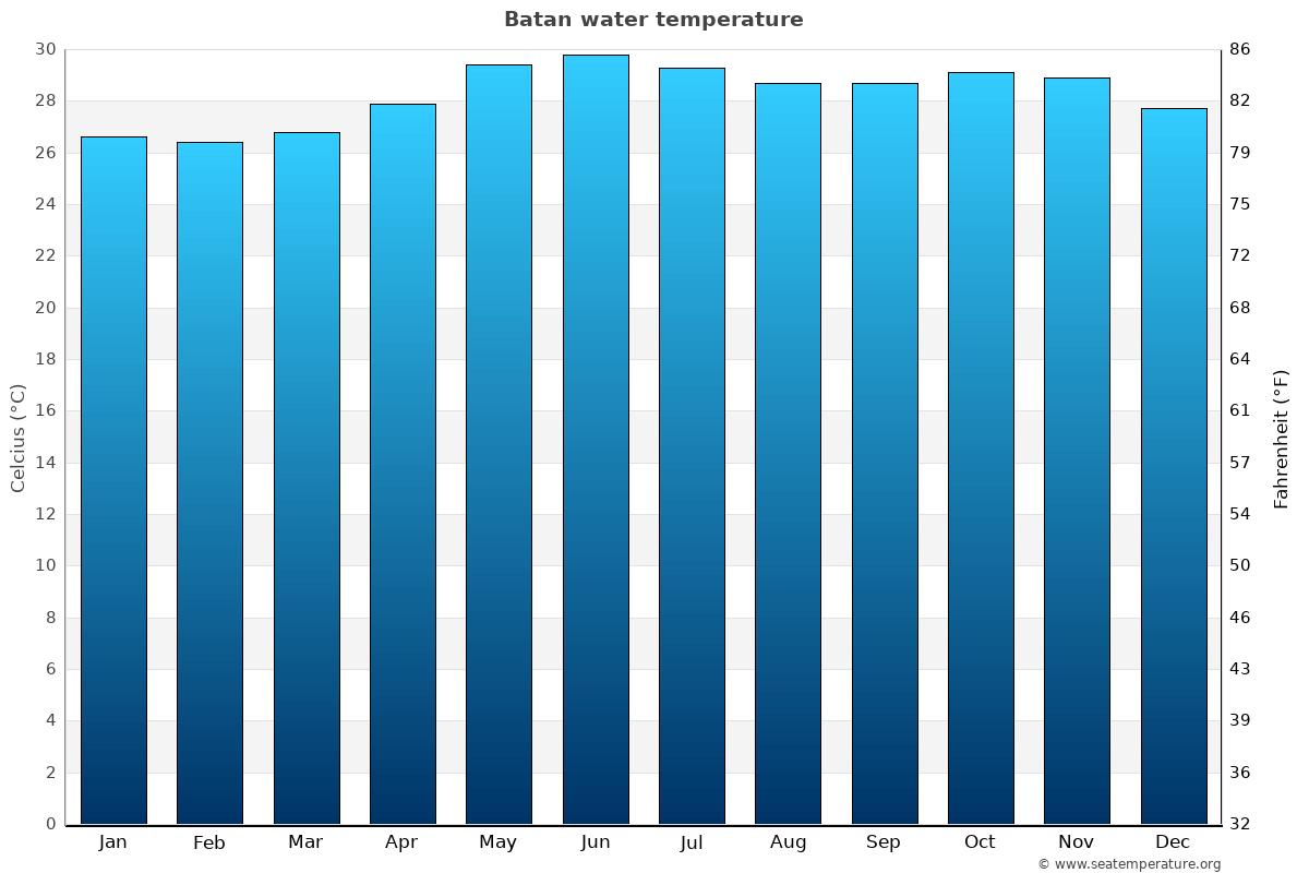 Batan average water temperatures