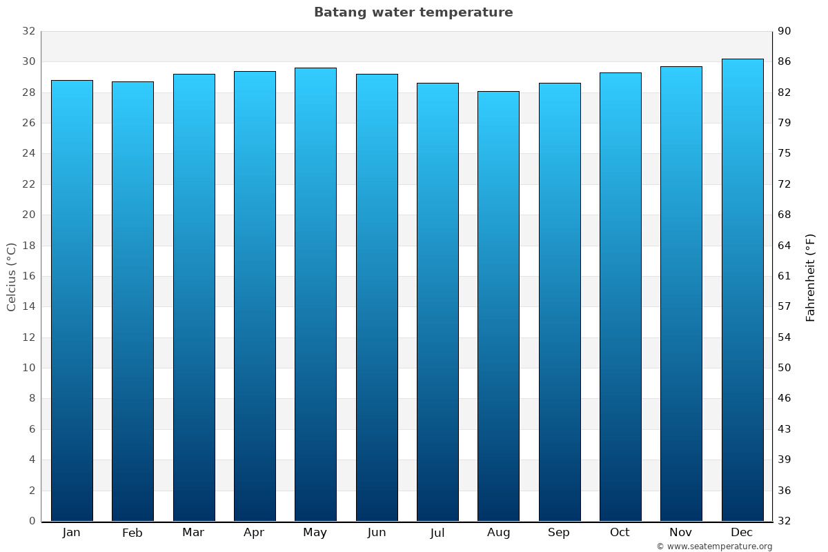 Batang average water temperatures