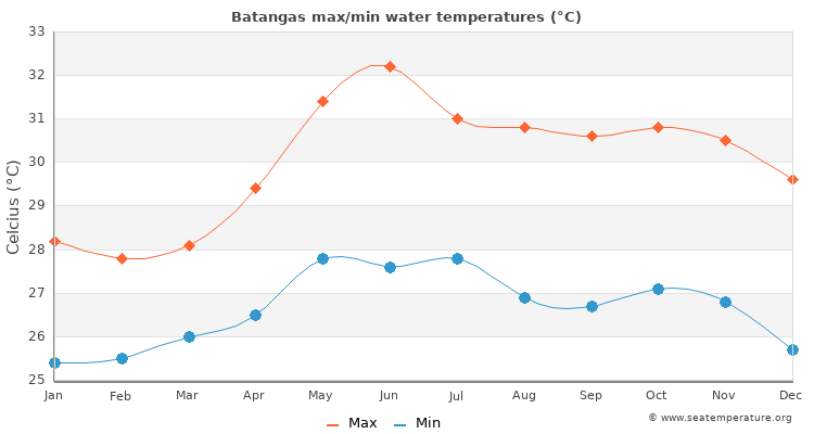 Batangas average maximum / minimum water temperatures