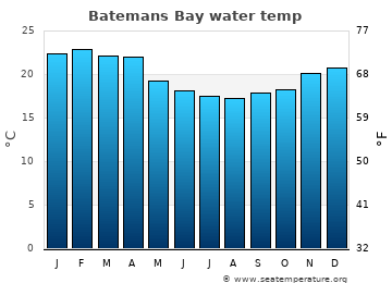 Batemans Bay average sea temperature chart