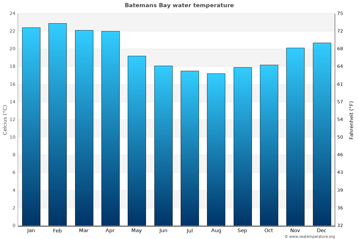 Batemans Bay average water temperatures