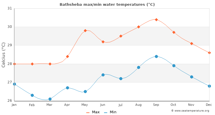 Bathsheba average maximum / minimum water temperatures