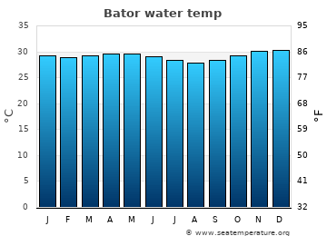 Bator average sea temperature chart