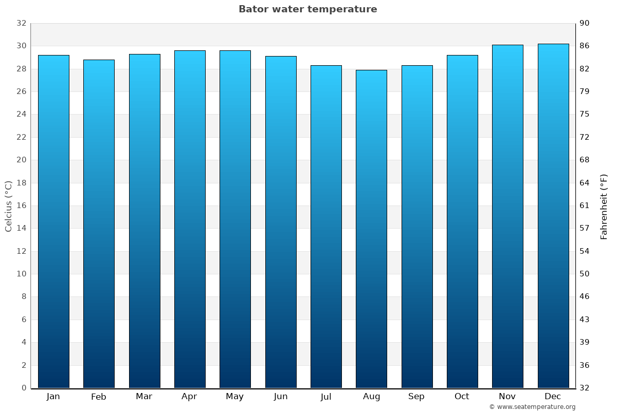 Bator average water temperatures