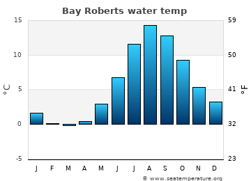 Bay Roberts average sea temperature chart