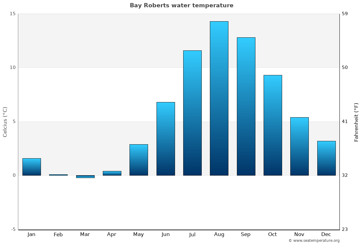 Bay Roberts average water temperatures