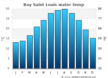 Bay Saint Louis average sea temperature chart