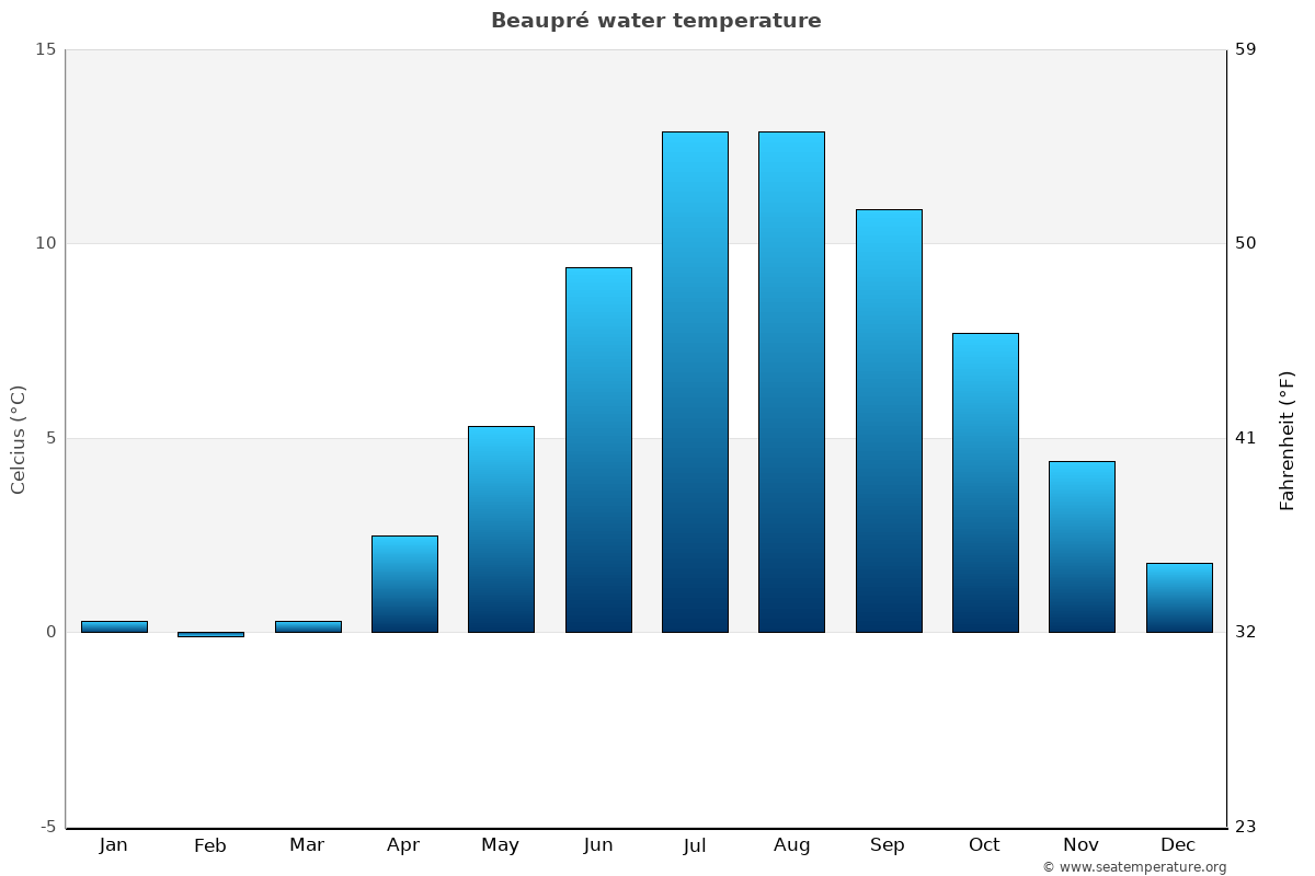 Beaupré average water temperatures