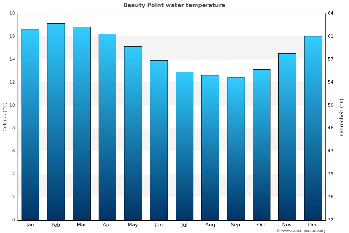 Beauty Point average water temperatures