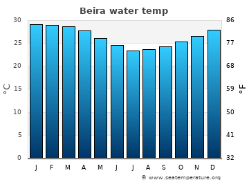 Beira average sea sea_temperature chart
