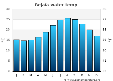 Bejaïa average sea temperature chart