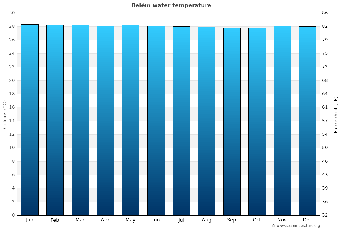 Belém average sea temperature chart