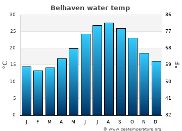 Belhaven average sea temperature chart