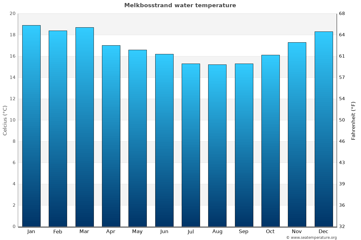 Melkbosstrand average water temperatures