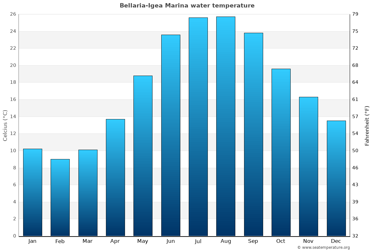 Bellaria-Igea Marina average water temperatures