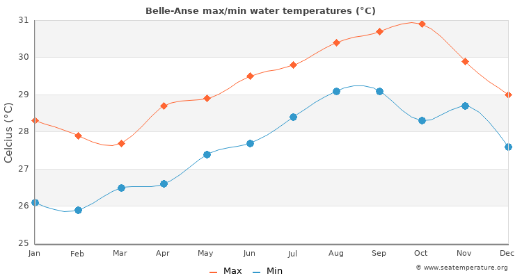 Belle-Anse average maximum / minimum water temperatures