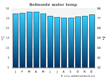 Belmonte average sea temperature chart