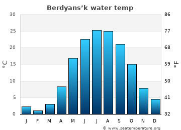 Berdyans'k average sea sea_temperature chart