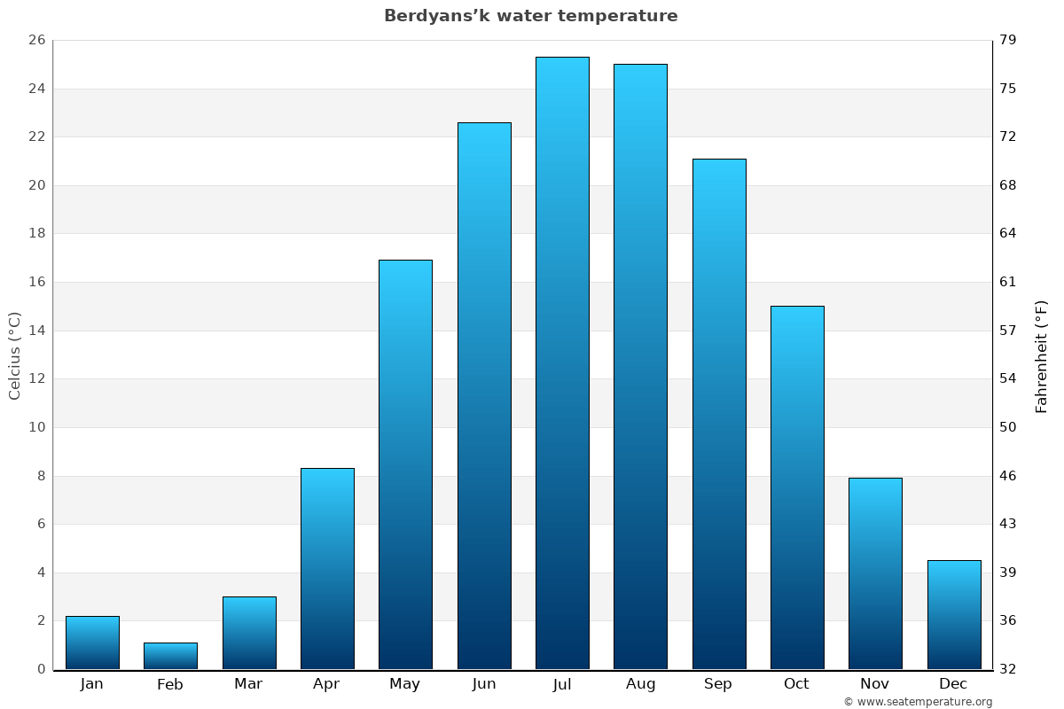 Berdyans'k average water temperatures