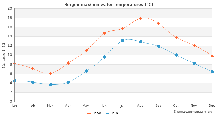Bergen average maximum / minimum water temperatures