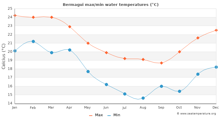 Bermagui average maximum / minimum water temperatures