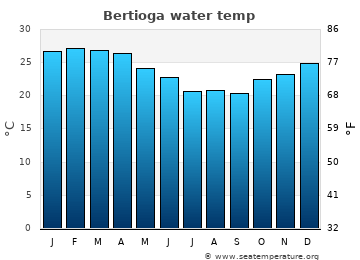 Bertioga average sea temperature chart
