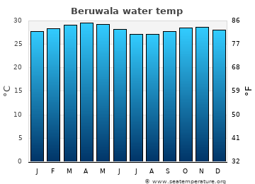 Beruwala average sea temperature chart