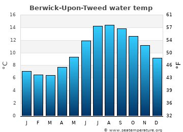 Berwick-Upon-Tweed average sea temperature chart