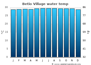 Betio Village average sea temperature chart