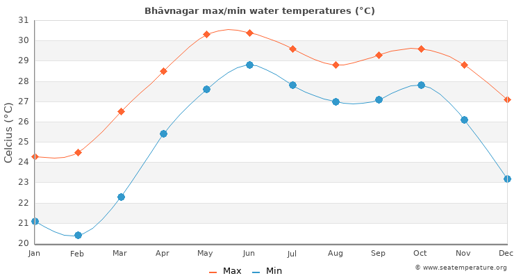 Bhāvnagar average maximum / minimum water temperatures