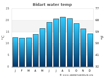 Bidart average sea temperature chart