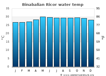 Binabalian Ricor average sea temperature chart