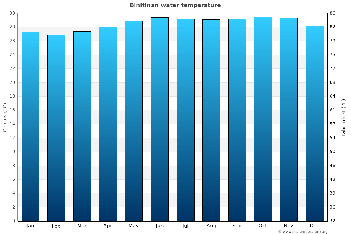 Binitinan average water temperatures