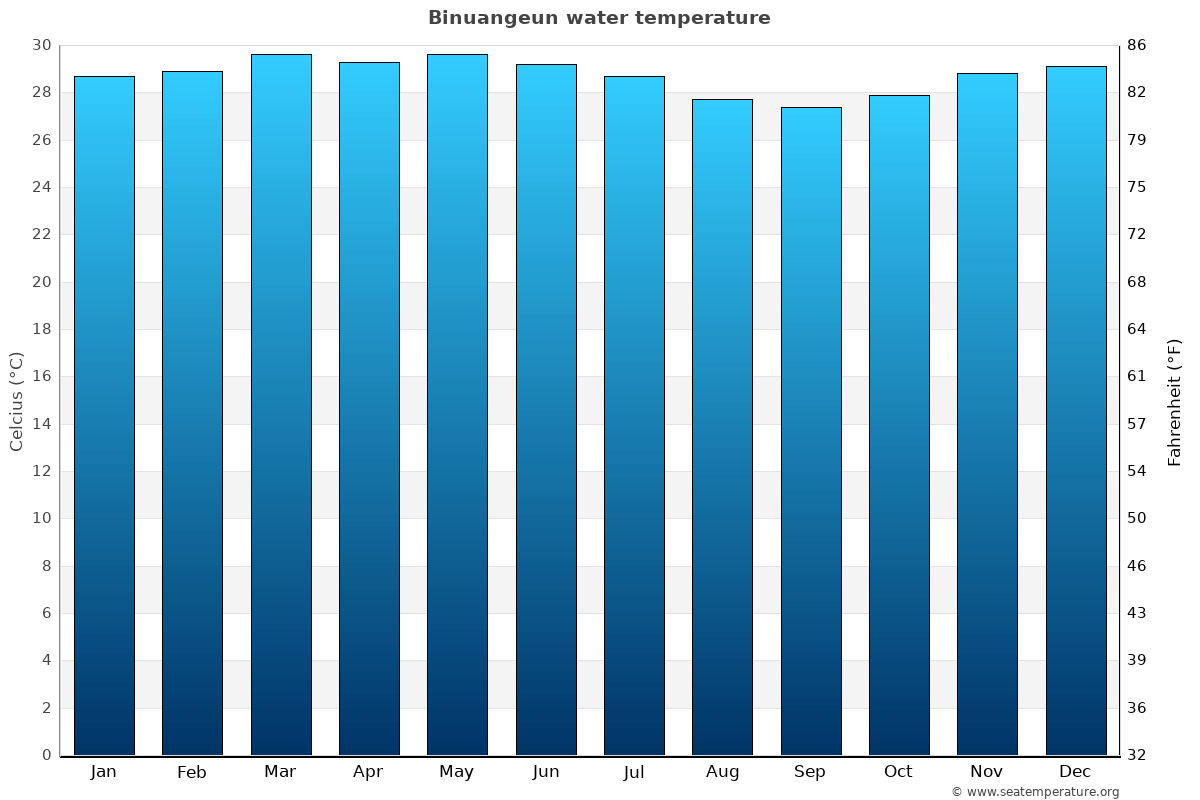 Binuangeun average water temperatures