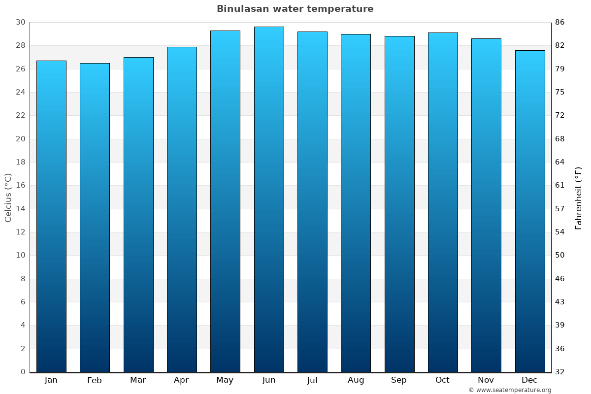 Binulasan average water temperatures