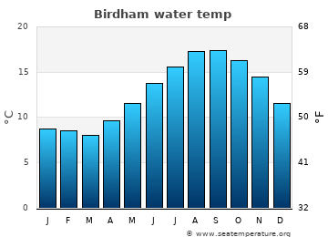 Birdham average sea temperature chart