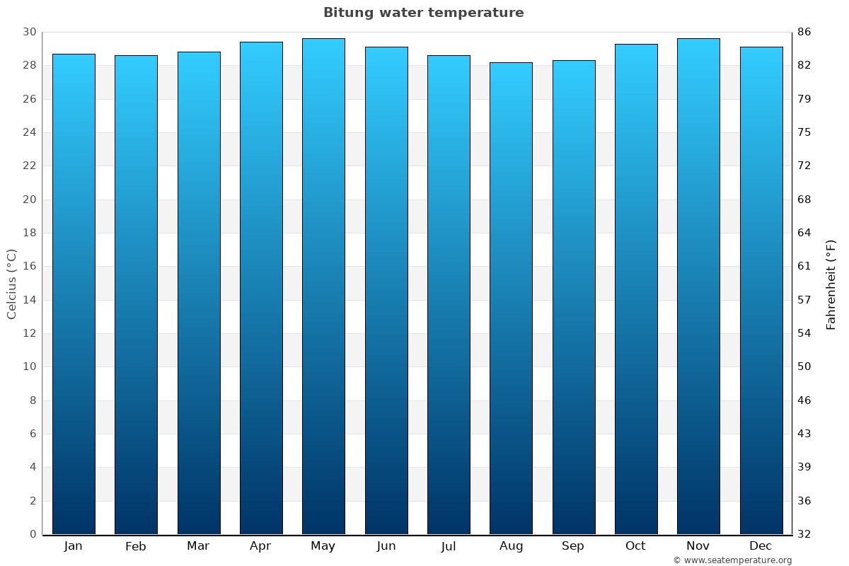 Bitung average water temperatures