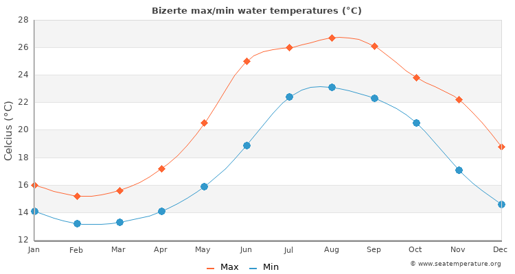 Bizerte average maximum / minimum water temperatures