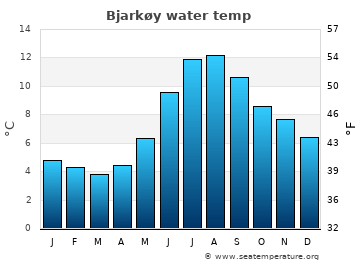 Bjarkøy average sea temperature chart