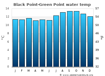 Black Point-Green Point average sea temperature chart