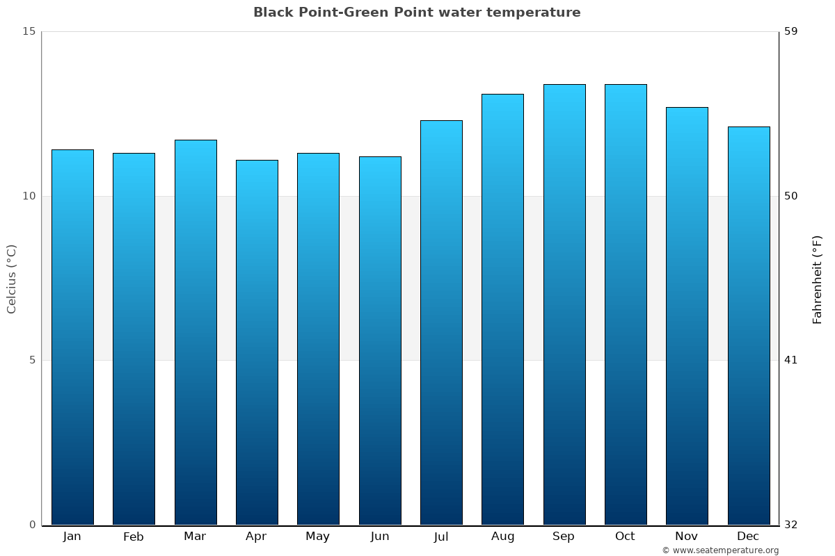 Black Point-Green Point average water temperatures