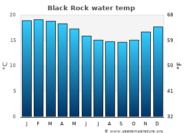 Black Rock average sea temperature chart