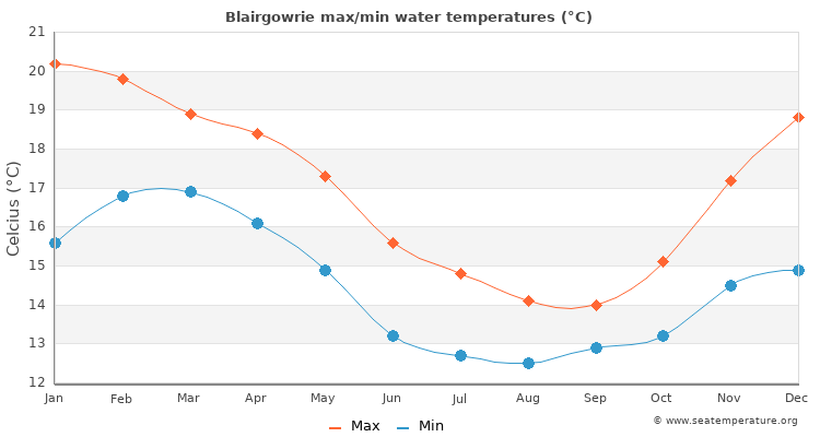 Blairgowrie average maximum / minimum water temperatures