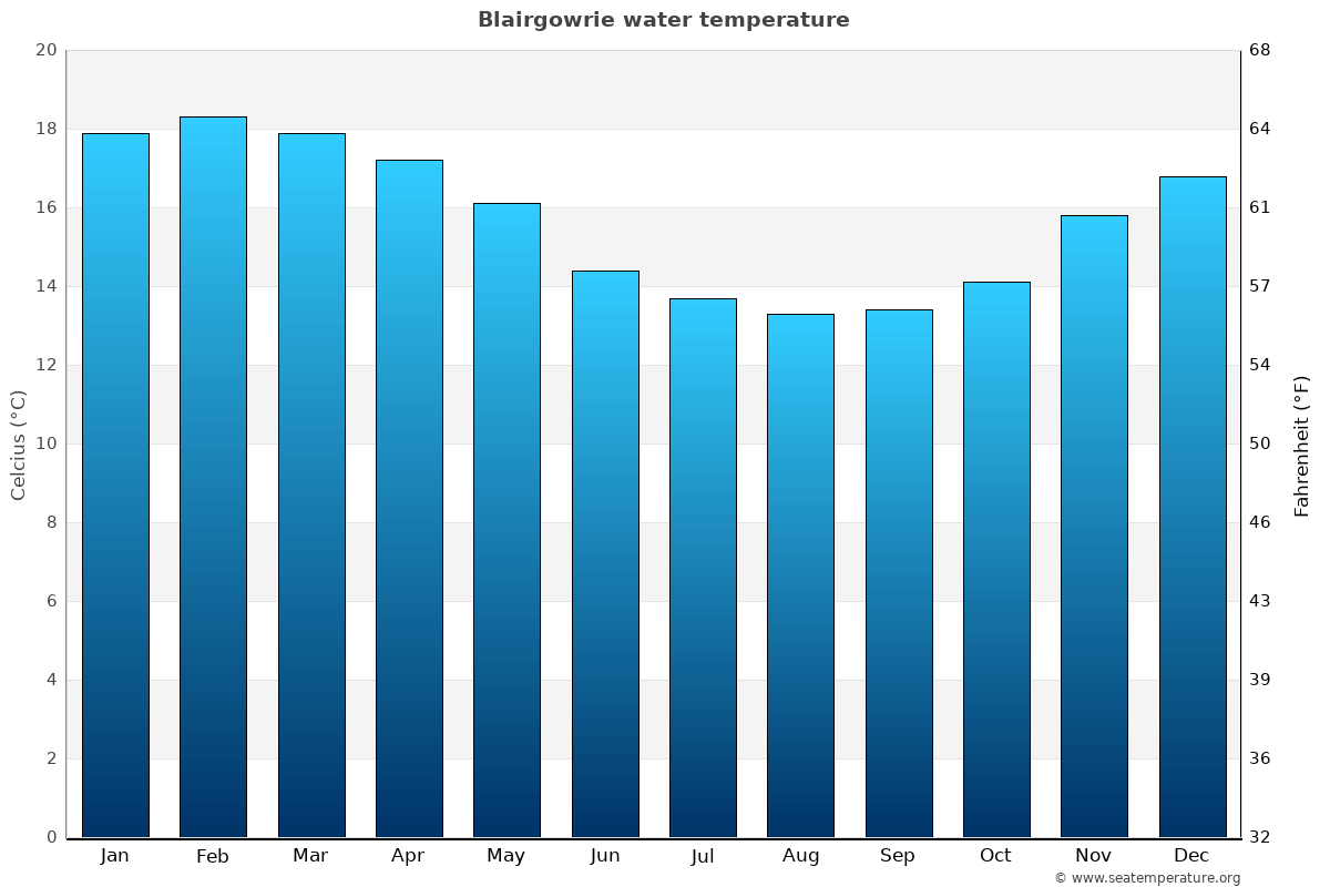 Blairgowrie average water temperatures