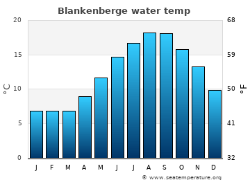Blankenberge average sea temperature chart