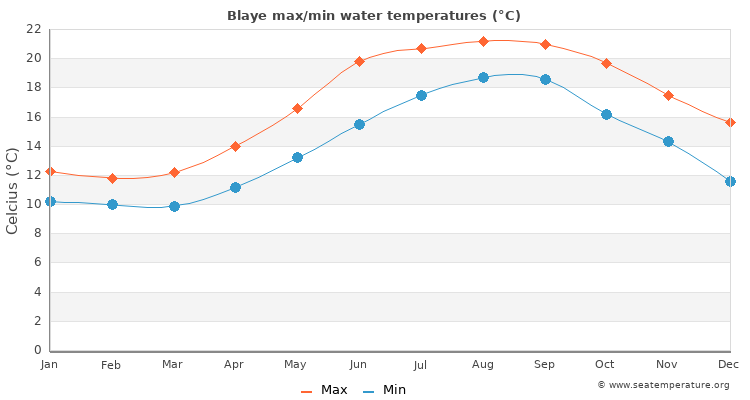 Blaye average maximum / minimum water temperatures