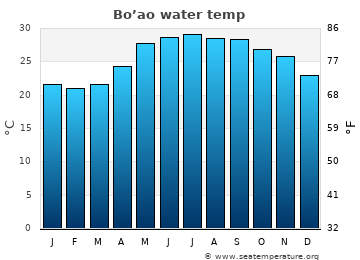 Bo'ao average sea temperature chart